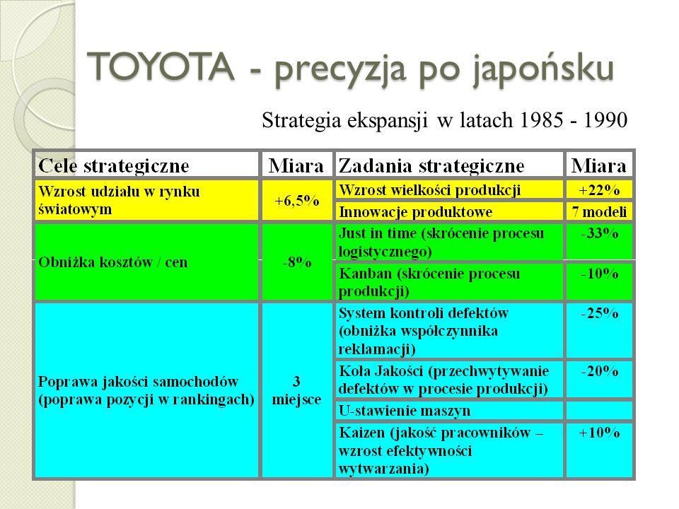 Operacjonalizacja strategii Program działań (action plan) powinien obejmować zestaw zadań realizacyjnych określających sposób osiągniećia celów główny