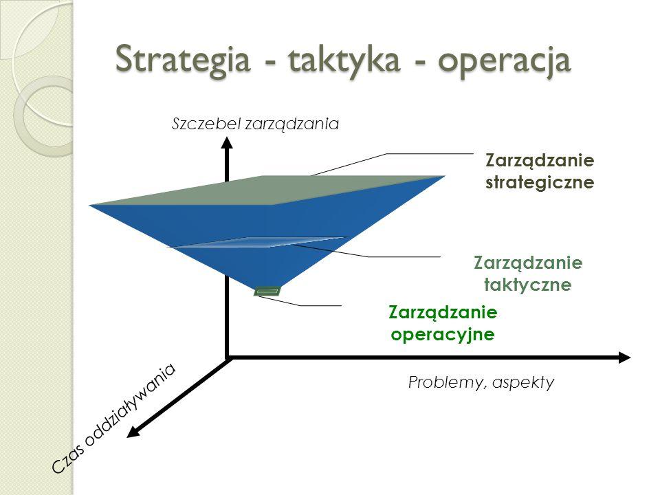 Model H. Mintzberga pięciu P jako definicja strategii Elementy modeluKontekst definicyjny pojęcia strategia 1- PLAN Strategia jest planem zamierzonych