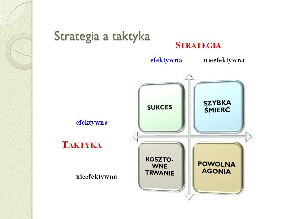 Strategia - taktyka - operacja Czas oddziaływania Problemy, aspekty Szczebel zarządzania Zarządzanie strategiczne Zarządzanie operacyjne Zarządzanie t