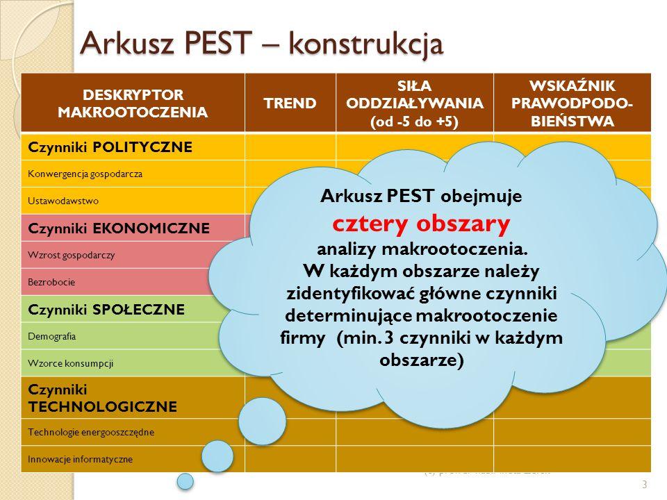 Arkusz PEST – konstrukcja (c) prof. dr hab. Aneta Zelek 3 DESKRYPTOR MAKROOTOCZENIA TREND SIŁA ODDZIAŁYWANIA (od -5 do +5) WSKAŹNIK PRAWODPODO- BIEŃST