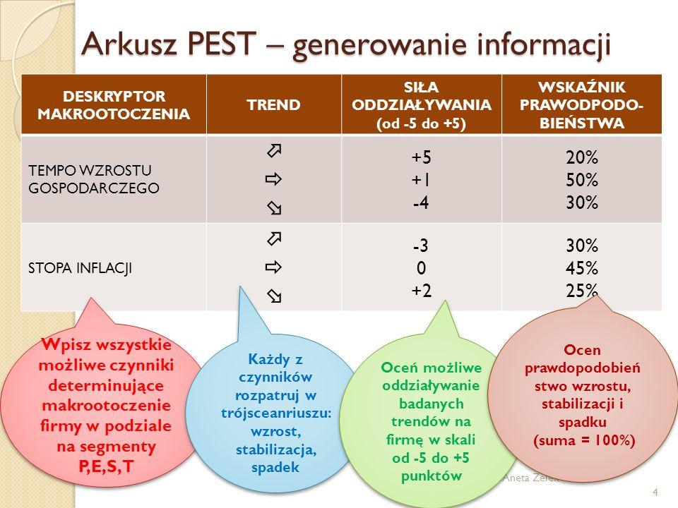 Arkusz PEST – generowanie informacji (c) prof. dr hab. Aneta Zelek 4 DESKRYPTOR MAKROOTOCZENIA TREND SIŁA ODDZIAŁYWANIA (od -5 do +5) WSKAŹNIK PRAWODP