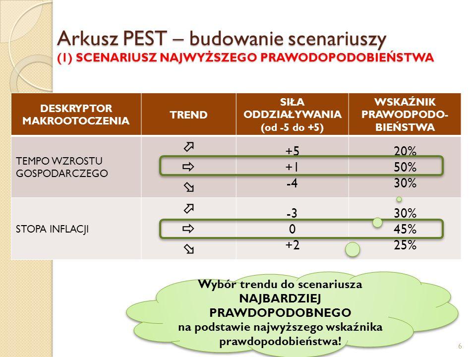 Arkusz PEST – budowanie scenariuszy (2) SCENARIUSZ PESYMISTYCZNY (c) prof.