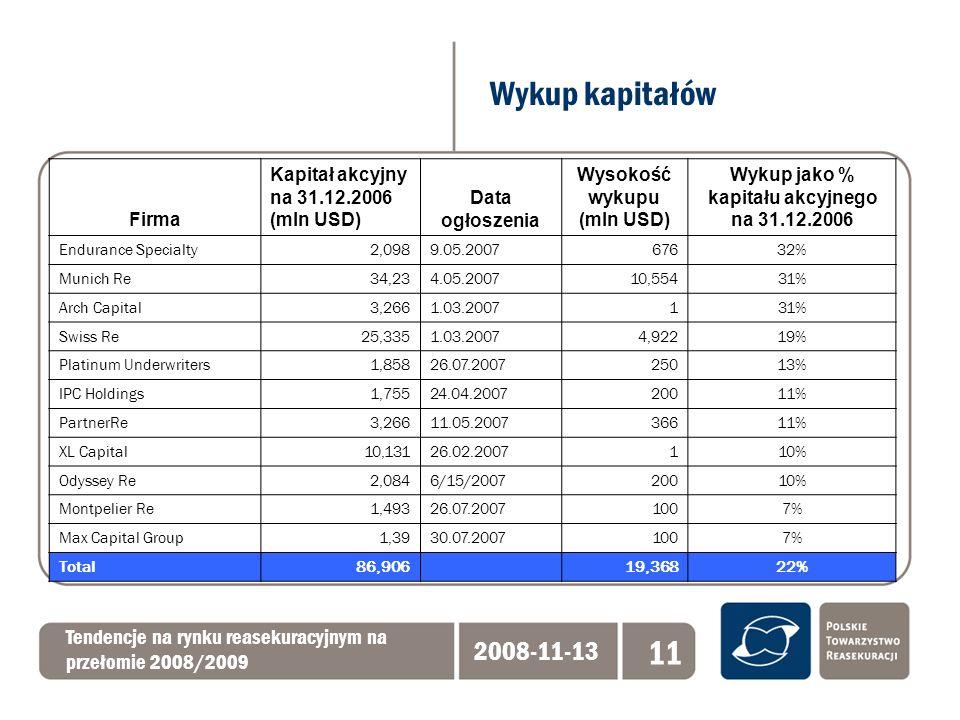 Wykup kapitałów Tendencje na rynku reasekuracyjnym na przełomie 2008/2009 2008-11-13 11 Firma Kapitał akcyjny na 31.12.2006 (mln USD) Data ogłoszenia