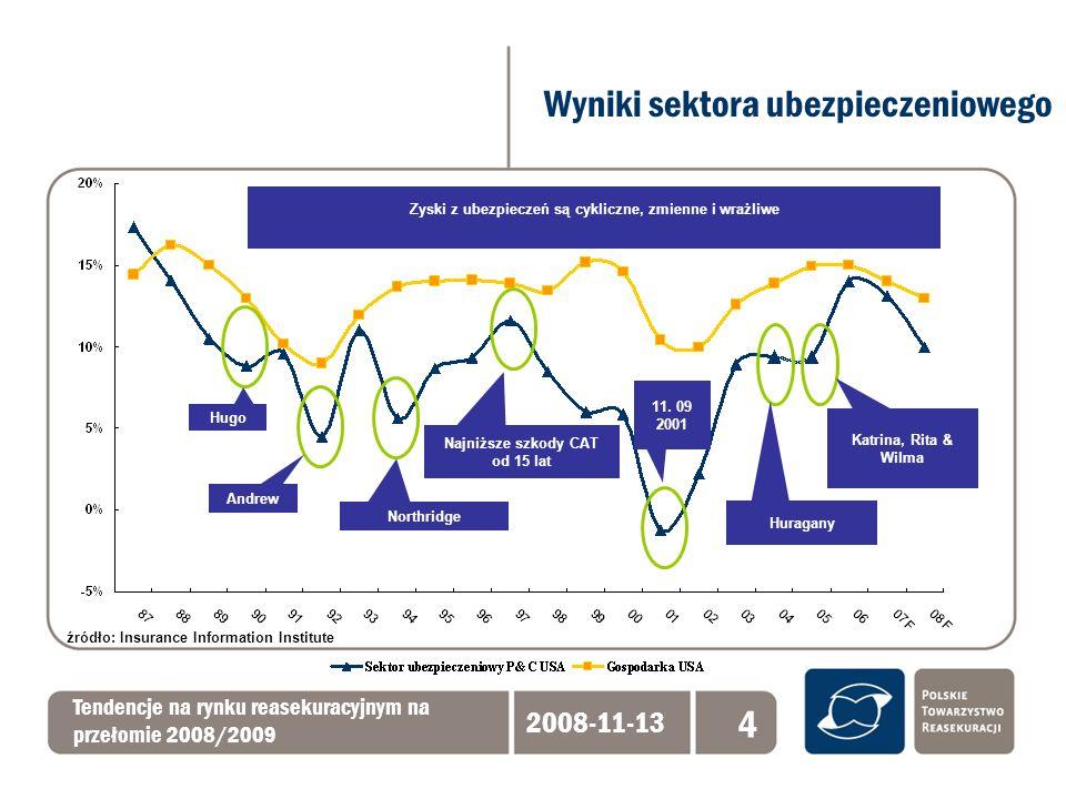 Wyniki sektora ubezpieczeniowego Tendencje na rynku reasekuracyjnym na przełomie 2008/2009 2008-11-13 4 Hugo Andrew Northridge Najniższe szkody CAT od