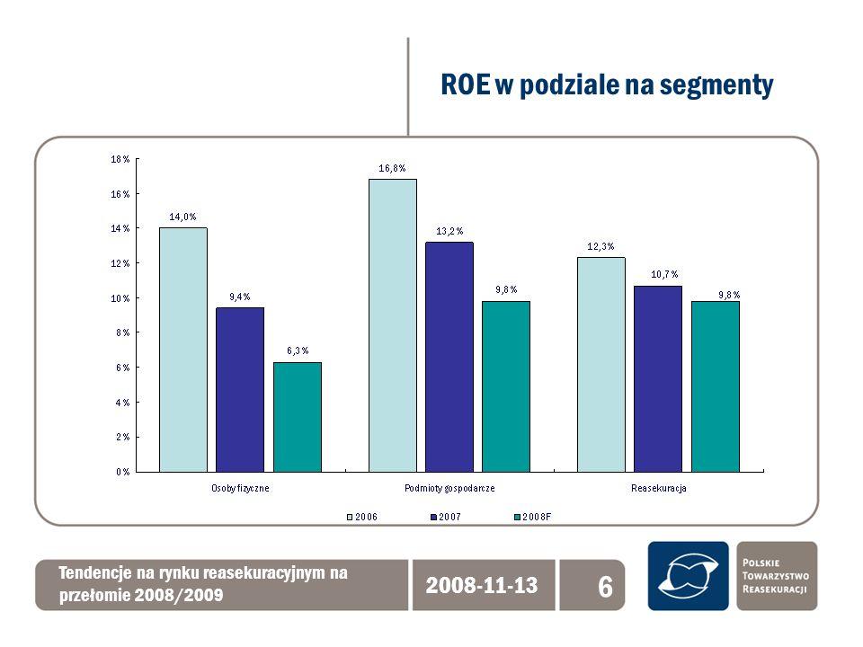 Tendencje na rynku reasekuracyjnym na przełomie 2008/2009 2008-11-13 17 Nagły zwrot na rynku reasekuracyjnym Pogorszona pozycja kapitałowa wielu firm ubezpieczeniowych i reasekuracyjnych Wyższe koszty pozyskania kapitału Zwiększone zapotrzebowanie na usługi reasekuracyjne Wzrost znaczenia wyboru partnerów reasekuracyjnych ze względu na: - bezpieczeństwo finansowe - stabilność współpracy