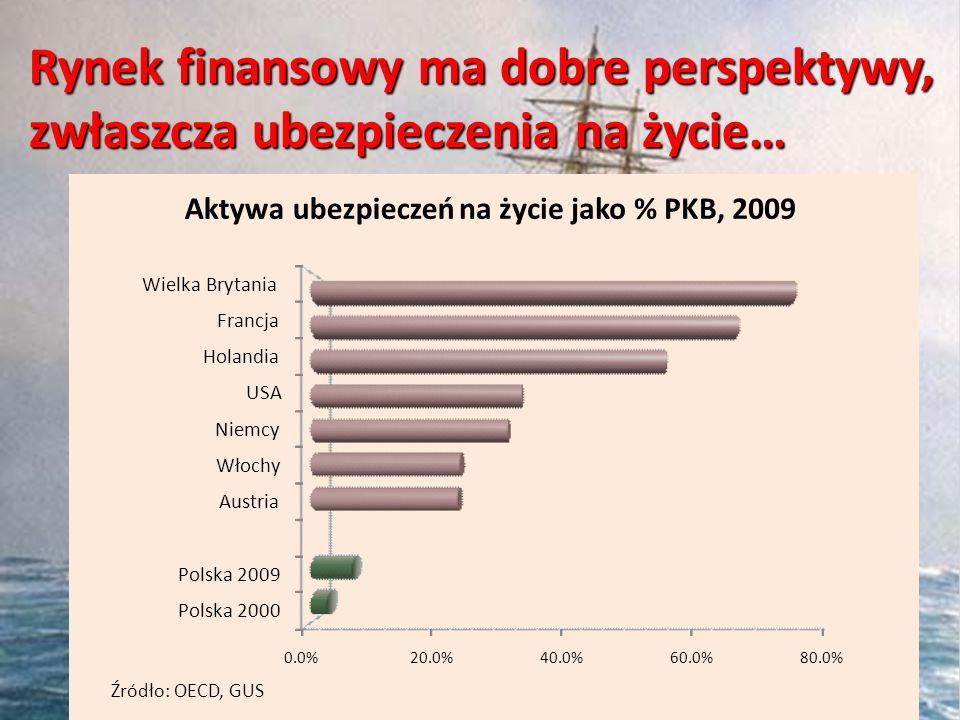 Rynek finansowy ma dobre perspektywy, zwłaszcza ubezpieczenia na życie… 0.0%20.0%40.0%60.0%80.0% Polska 2000 Polska 2009 Austria Włochy Niemcy USA Hol