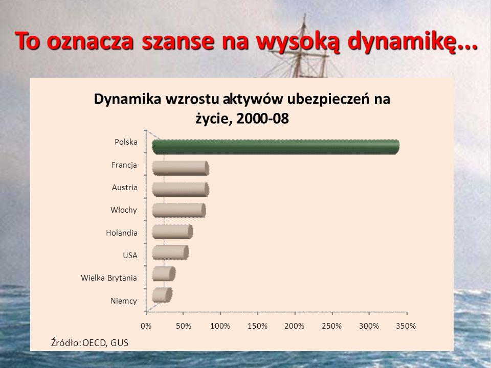 To oznacza szanse na wysoką dynamikę... 0%50%100%150%200%250%300%350% Niemcy Wielka Brytania USA Holandia Włochy Austria Francja Polska Dynamika wzros