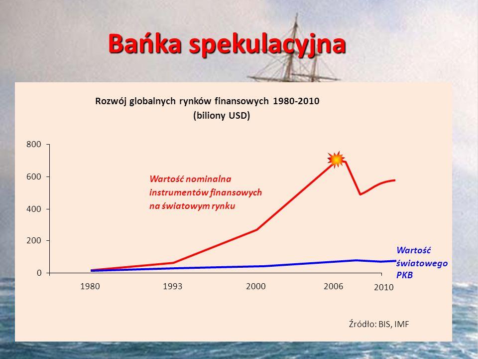 Rozwój globalnych rynków finansowych 1980-2010 (biliony USD) 0 200 400 600 800 1980199320002006 Źródło: BIS, IMF Wartość nominalna instrumentów finans