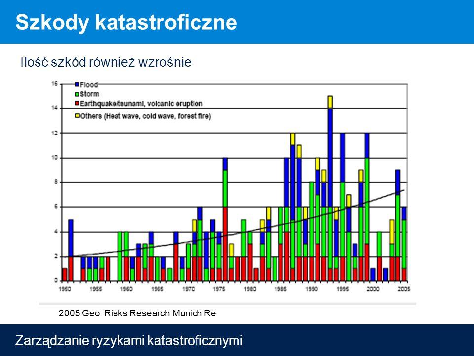 Zarządzanie ryzykami katastroficznymi Szkody katastroficzne Ilość szkód również wzrośnie 2005 Geo Risks Research Munich Re