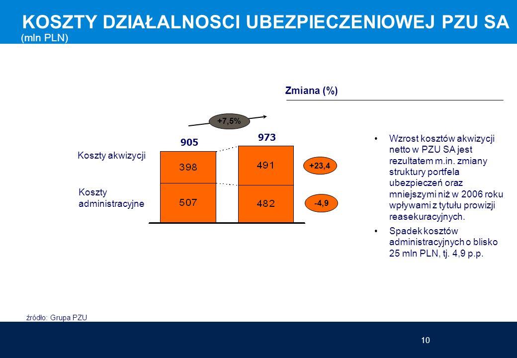10 KOSZTY DZIAŁALNOSCI UBEZPIECZENIOWEJ PZU SA Zmiana (%) (mln PLN) Wzrost kosztów akwizycji netto w PZU SA jest rezultatem m.in. zmiany struktury por