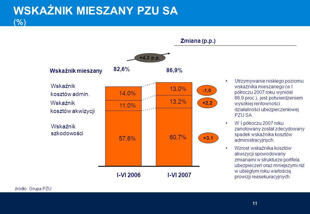 11 WSKAŹNIK MIESZANY PZU SA (%) 82,6% 86,9% +4,3 p.p. Utrzymywanie niskiego poziomu wskaźnika mieszanego (w I półroczu 2007 roku wyniósł 86,9 proc.),
