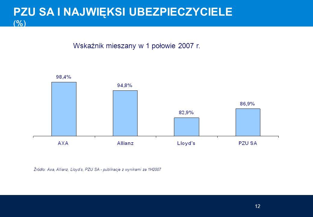 12 Wskaźnik mieszany w 1 połowie 2007 r. Źródło: Axa, Allianz, Lloyds, PZU SA - publikacje z wynikami za 1H2007 PZU SA I NAJWIĘKSI UBEZPIECZYCIELE (%)