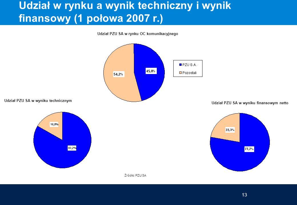 13 Udział w rynku a wynik techniczny i wynik finansowy (1 połowa 2007 r.) Źródło: PZU SA Udział PZU SA w rynku OC komunikacyjnego Udział PZU SA w wyni