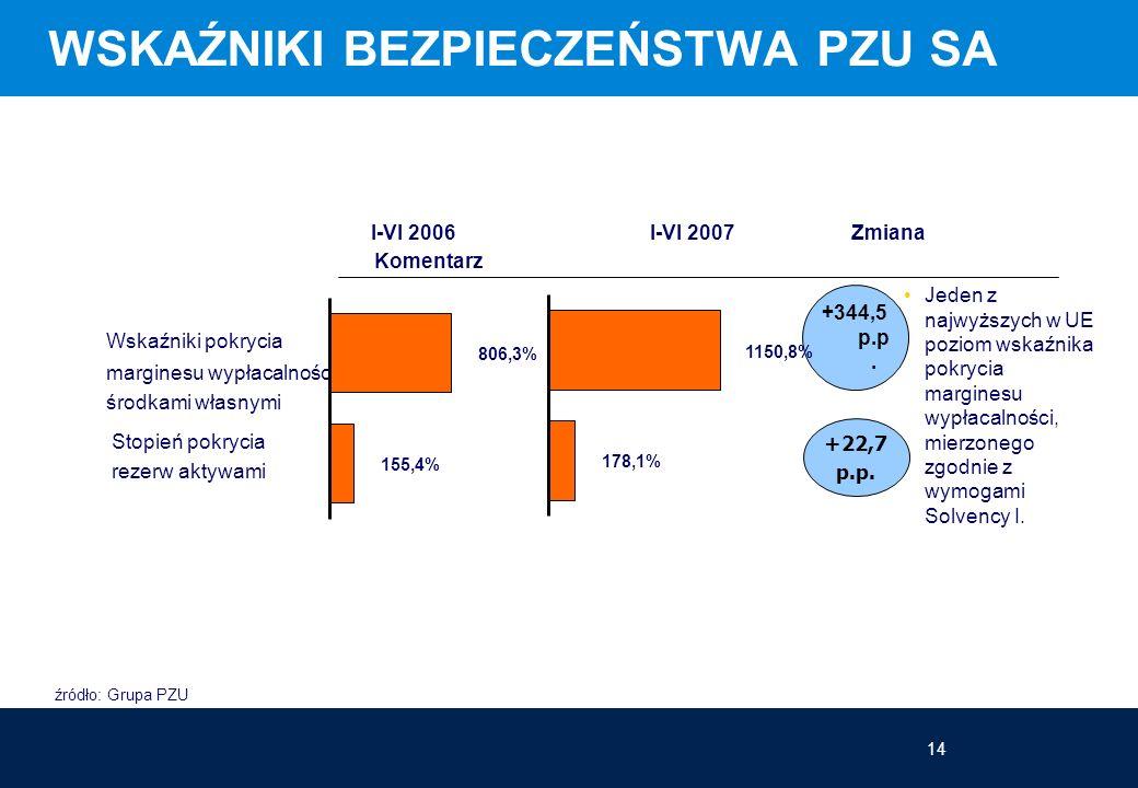 14 WSKAŹNIKI BEZPIECZEŃSTWA PZU SA źródło: Grupa PZU I-VI 2006I-VI 2007 Zmiana Komentarz Wskaźniki pokrycia marginesu wypłacalności środkami własnymi Stopień pokrycia rezerw aktywami Jeden z najwyższych w UE poziom wskaźnika pokrycia marginesu wypłacalności, mierzonego zgodnie z wymogami Solvency I.