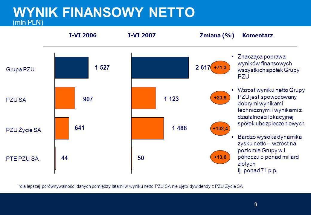 8 WYNIK FINANSOWY NETTO (mln PLN) *dla lepszej porównywalności danych pomiędzy latami w wyniku netto PZU SA nie ujęto dywidendy z PZU Życie SA I-VI 2006 I-VI 2007 Zmiana (%) Komentarz Grupa PZU PZU SA PZU Życie SA PTE PZU SA +71,3 +23,8 +132,4 +13,6 Znacząca poprawa wyników finansowych wszystkich spółek Grupy PZU Wzrost wyniku netto Grupy PZU jest spowodowany dobrymi wynikami technicznymi i wynikami z działalności lokacyjnej spółek ubezpieczeniowych Bardzo wysoka dynamika zysku netto – wzrost na poziomie Grupy w I półroczu o ponad miliard złotych tj.