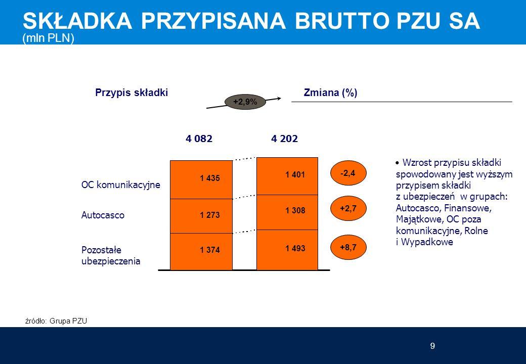 9 SKŁADKA PRZYPISANA BRUTTO PZU SA (mln PLN) Wzrost przypisu składki spowodowany jest wyższym przypisem składki z ubezpieczeń w grupach: Autocasco, Finansowe, Majątkowe, OC poza komunikacyjne, Rolne i Wypadkowe Przypis składki Zmiana (%) +2,9% źródło: Grupa PZU Pozostałe ubezpieczenia OC komunikacyjne Autocasco -2,4 +2,7 +8,7 4 0824 202 1 374 1 493 1 273 1 308 1 435 1 401