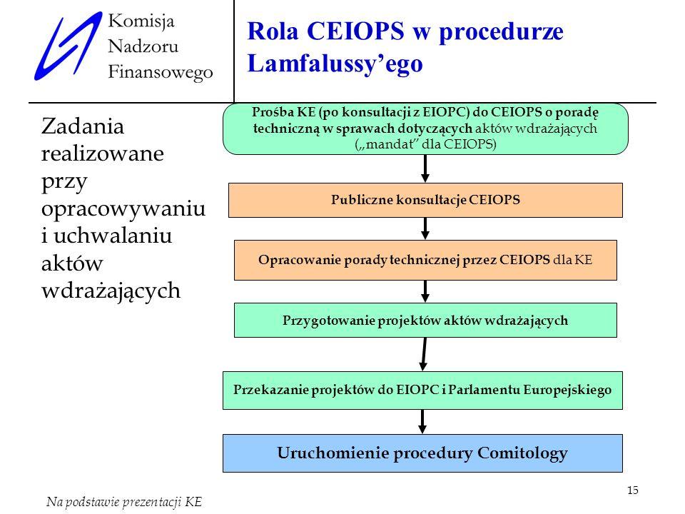 15 Prośba KE (po konsultacji z EIOPC) do CEIOPS o poradę techniczną w sprawach dotyczących aktów wdrażających (mandat dla CEIOPS) Publiczne konsultacj