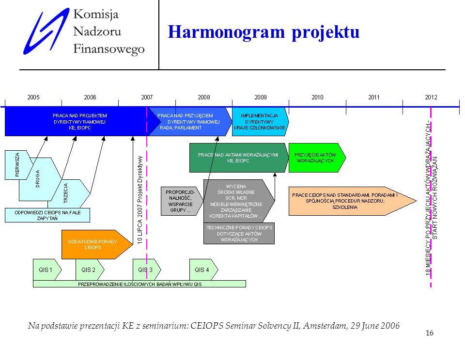 16 Harmonogram projektu Na podstawie prezentacji KE z seminarium: CEIOPS Seminar Solvency II, Amsterdam, 29 June 2006
