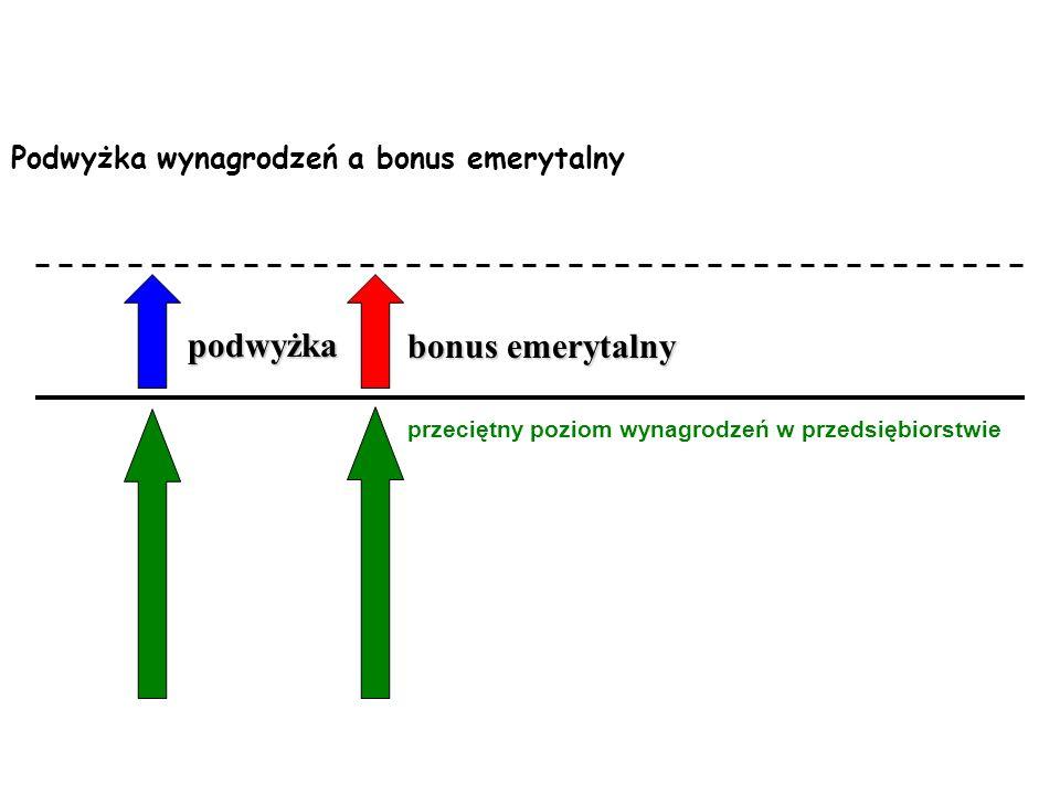 Mała szansa upowszechnienia zakładowych planów emerytalnych; w Polsce: Pracowniczych Programów Emerytalnych (PPE). Nieelastyczny bonus.