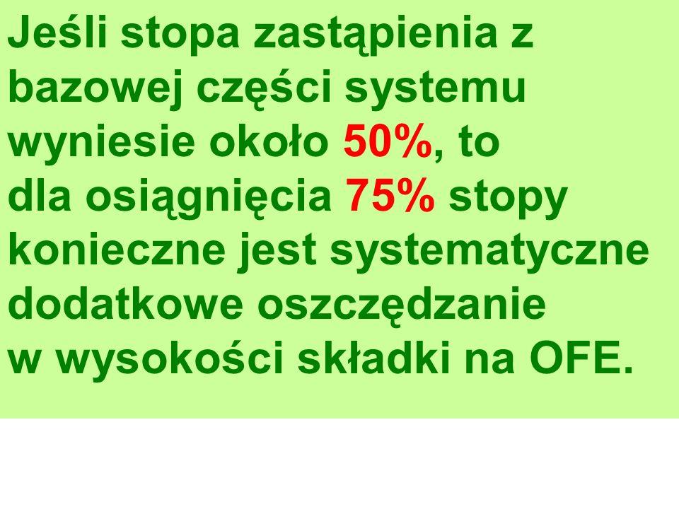 Jeśli stopa zastąpienia z bazowej części systemu wyniesie około 50%, to dla osiągnięcia 75% stopy konieczne jest systematyczne dodatkowe oszczędzanie w wysokości składki na OFE.