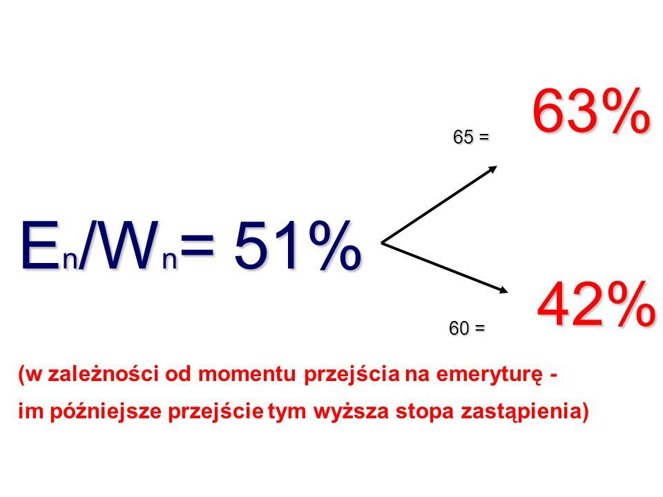 E s /W s = 68% 91% 52% (w zależności od wcześniejszych wynagrodzeń - im niższe wynagrodzenie tym wyższa stopa zastąpienia) 0,5 = 2,5 =