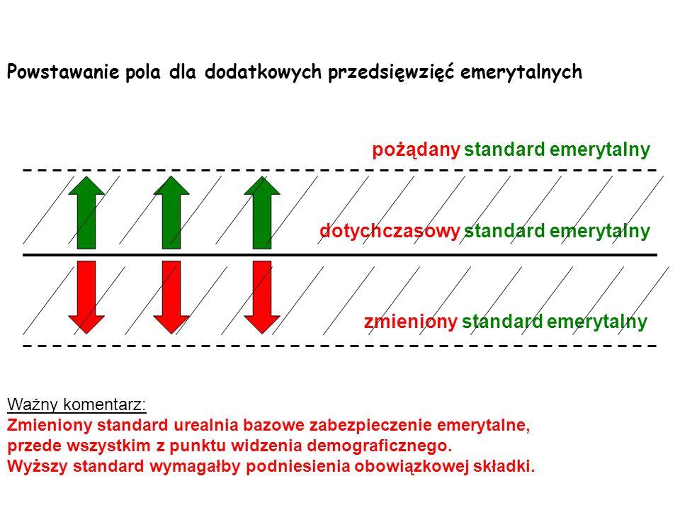 zasada obliczania emerytury: E = K pdtż U + 6065