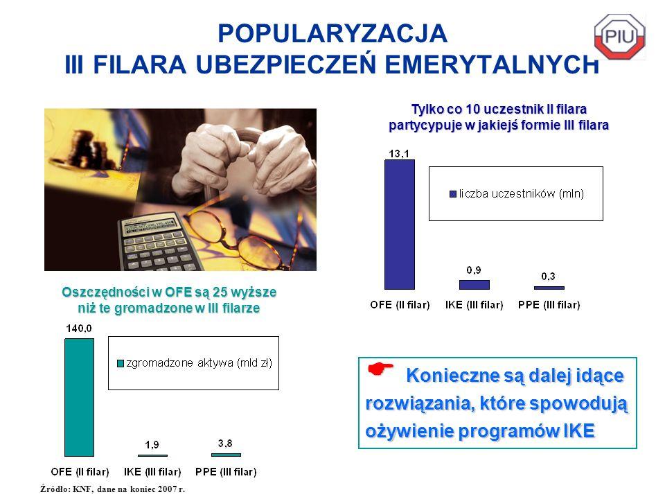 POPULARYZACJA III FILARA UBEZPIECZEŃ EMERYTALNYCH Konieczne są dalej idące rozwiązania, które spowodują ożywienie programów IKE Konieczne są dalej idą