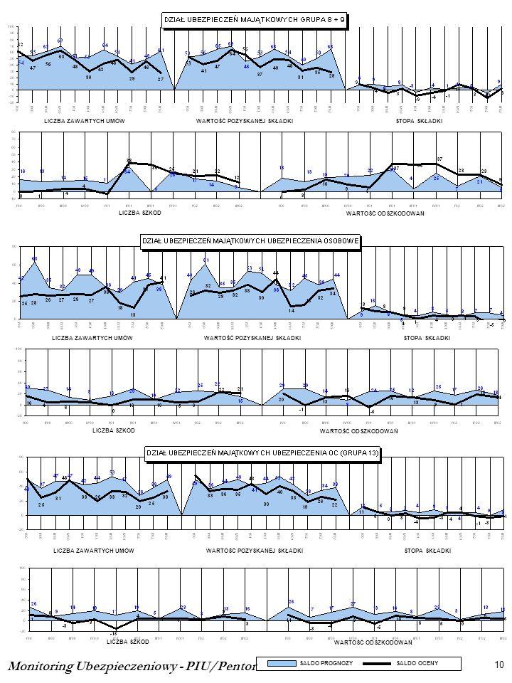 Monitoring Ubezpieczeniowy - PIU/Pentor 10 SALDO PROGNOZY SALDO OCENY LICZBA SZKÓD WARTOŚĆ ODSZKODOWAŃ LICZBA ZAWARTYCH UMÓWWARTOŚĆ POZYSKANEJ SKŁADKI