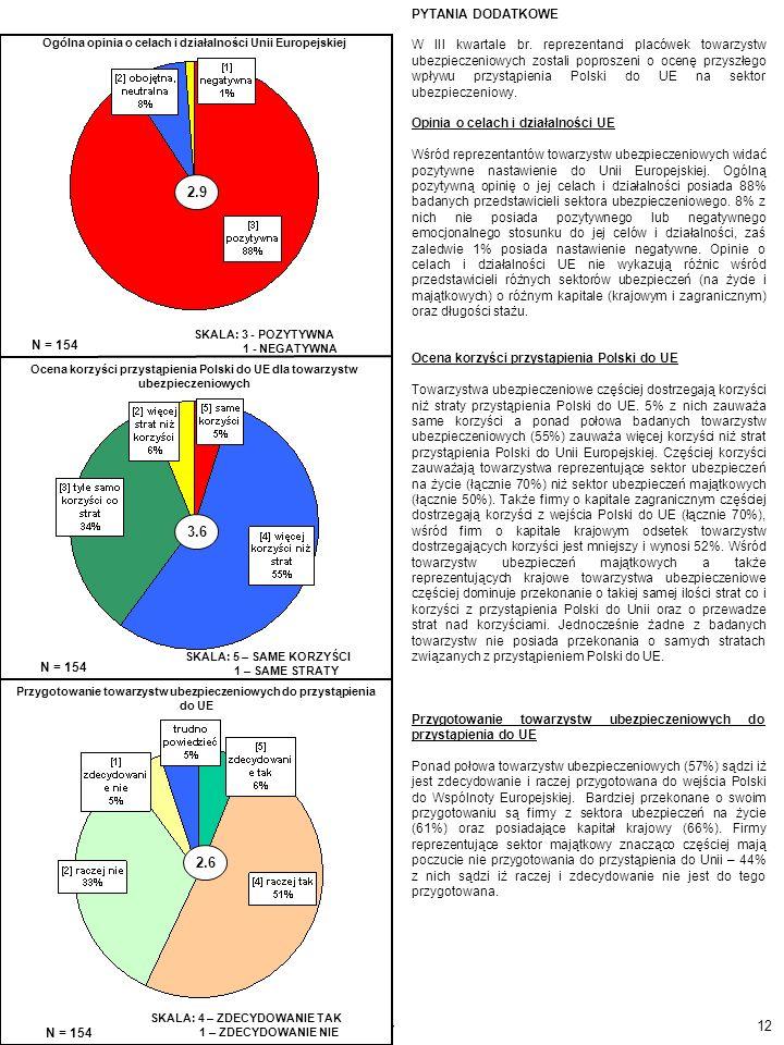 12 Monitoring Ubezpieczeniowy - PIU/Pentor N = 154 Ogólna opinia o celach i działalności Unii Europejskiej Ocena korzyści przystąpienia Polski do UE d