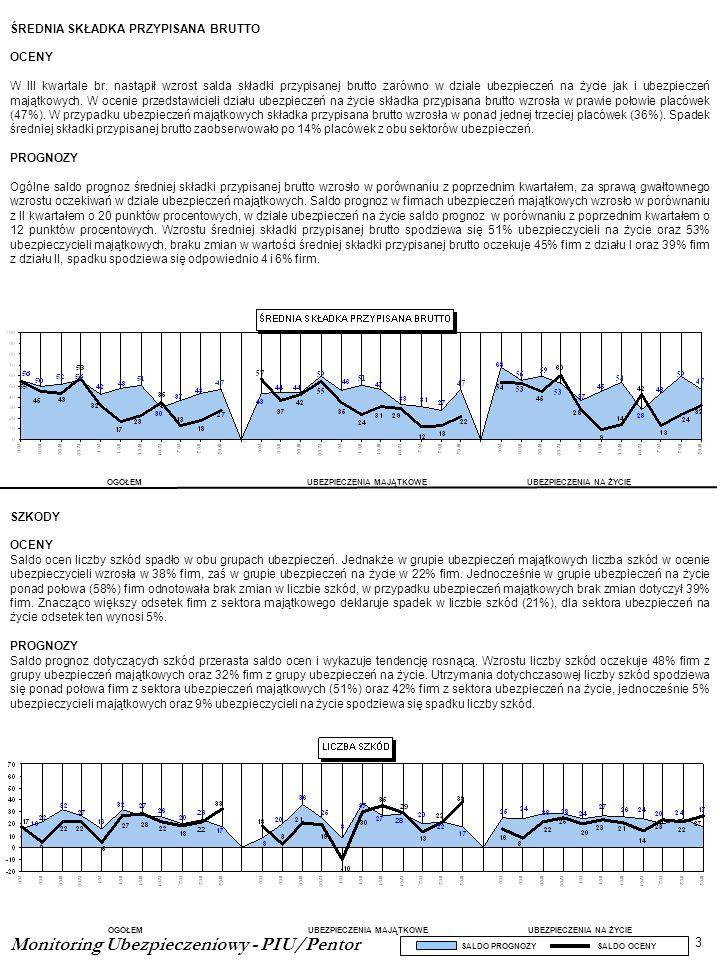 Monitoring Ubezpieczeniowy - PIU/Pentor 3 OGÓŁEMUBEZPIECZENIA MAJĄTKOWEUBEZPIECZENIA NA ŻYCIE SALDO PROGNOZY SALDO OCENY OGÓŁEMUBEZPIECZENIA MAJĄTKOWE