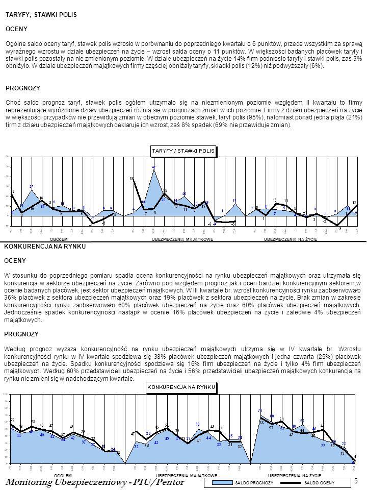 KONKURENCJA NA RYNKU OCENY W stosunku do poprzedniego pomiaru spadła ocena konkurencyjności na rynku ubezpieczeń majątkowych oraz utrzymała się konkur