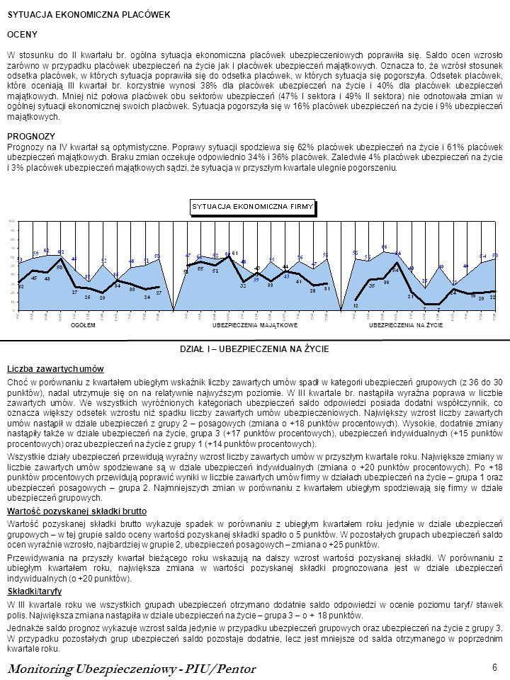 Monitoring Ubezpieczeniowy - PIU/Pentor 6 OGÓŁEMUBEZPIECZENIA MAJĄTKOWEUBEZPIECZENIA NA ŻYCIE SYTUACJA EKONOMICZNA PLACÓWEK OCENY W stosunku do II kwa