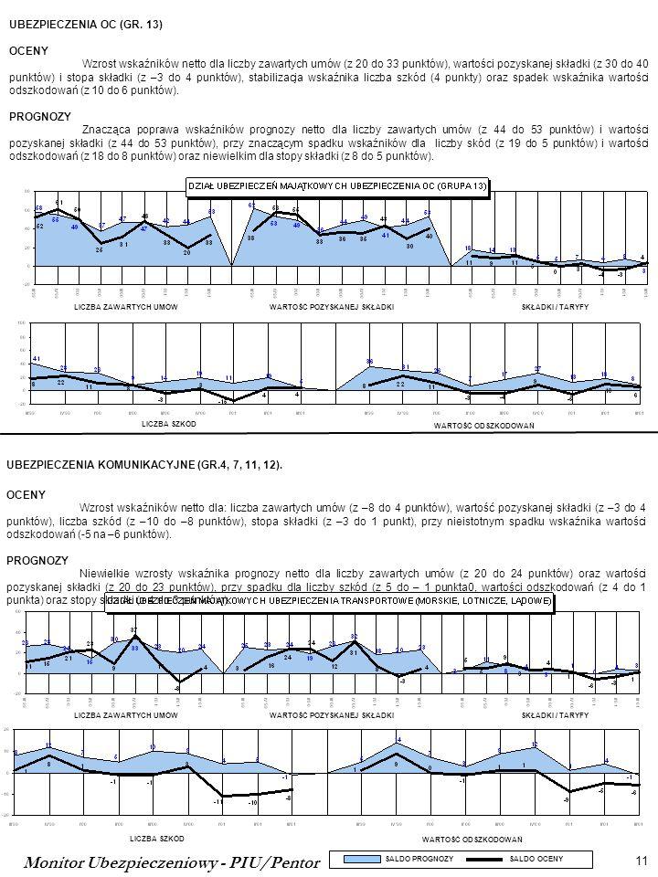 Monitor Ubezpieczeniowy - PIU/Pentor 11 SALDO PROGNOZY SALDO OCENY LICZBA SZKÓD WARTOŚĆ ODSZKODOWAŃ LICZBA ZAWARTYCH UMÓWWARTOŚĆ POZYSKANEJ SKŁADKISKŁADKI / TARYFY UBEZPIECZENIA OC (GR.