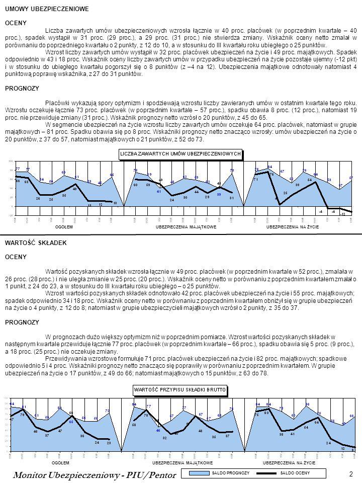 Monitor Ubezpieczeniowy - PIU/Pentor 2 OGÓŁEMUBEZPIECZENIA MAJĄTKOWEUBEZPIECZENIA NA ŻYCIE OGÓŁEMUBEZPIECZENIA MAJĄTKOWEUBEZPIECZENIA NA ŻYCIE SALDO PROGNOZY SALDO OCENY UMOWY UBEZPIECZENIOWE OCENY Liczba zawartych umów ubezpieczeniowych wzrosła łącznie w 40 proc.