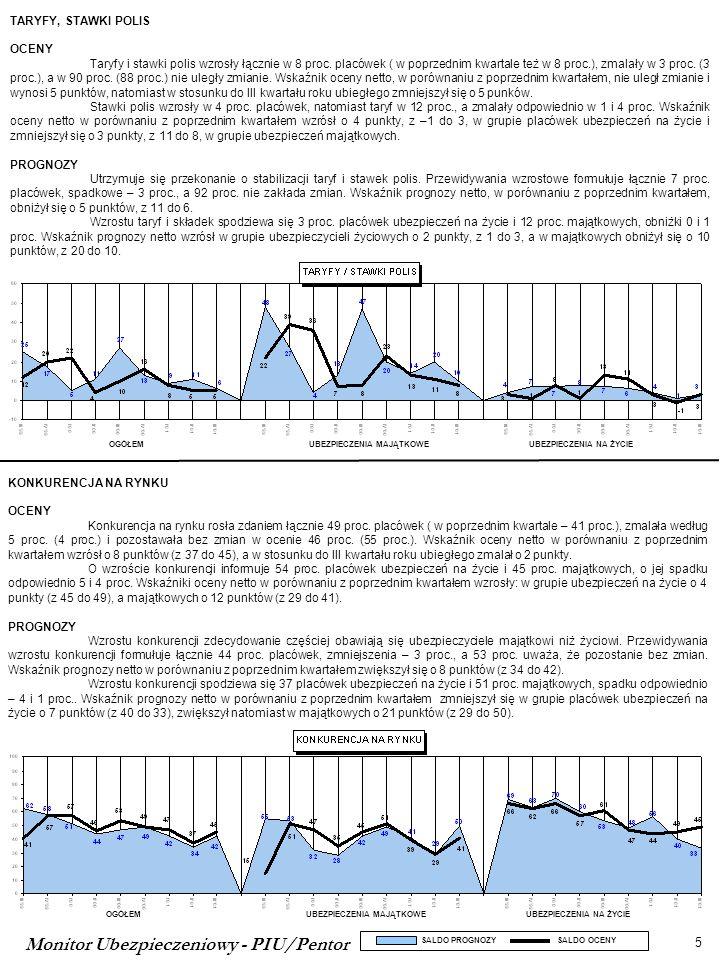 Monitor Ubezpieczeniowy - PIU/Pentor 6 SALDO PROGNOZY SALDO OCENY OGÓŁEMUBEZPIECZENIA MAJĄTKOWEUBEZPIECZENIA NA ŻYCIE SYTUACJA EKONOMICZNA PLACÓWEK OCENY Trzeci raz z rzędu placówki sygnalizują pogorszenie swojej ogólnej sytuacji ekonomicznej.
