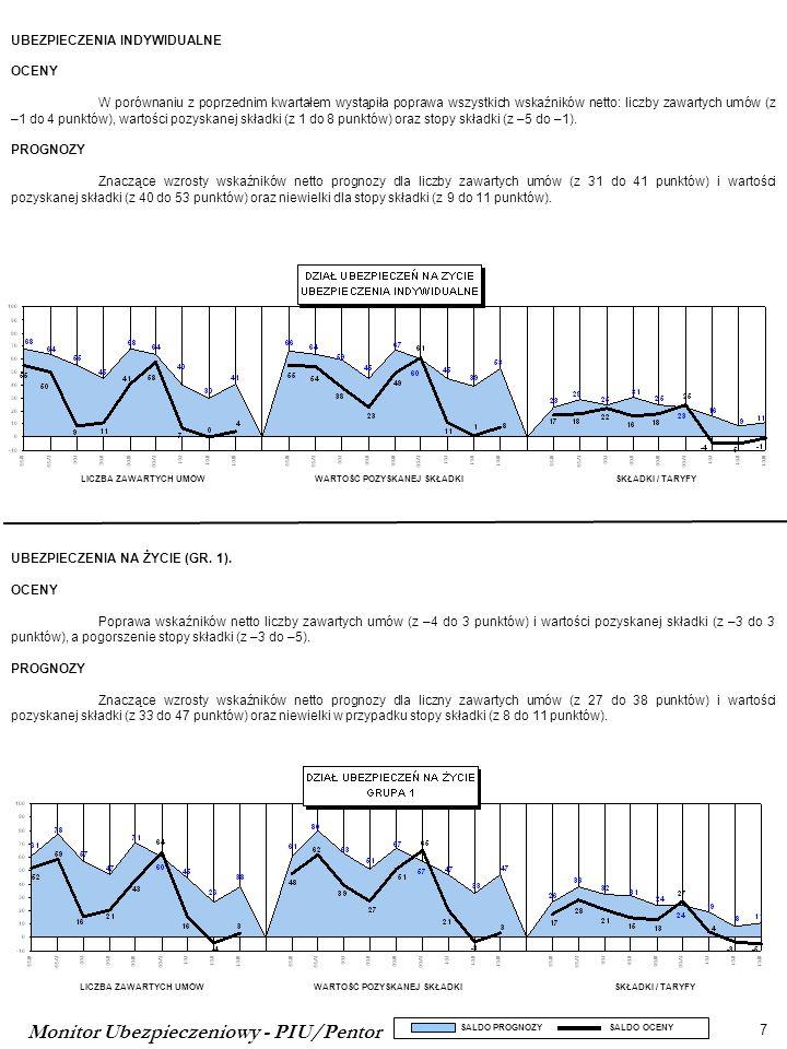 Monitor Ubezpieczeniowy - PIU/Pentor 7 SALDO PROGNOZY SALDO OCENY LICZBA ZAWARTYCH UMÓWWARTOŚĆ POZYSKANEJ SKŁADKISKŁADKI / TARYFY LICZBA ZAWARTYCH UMÓWWARTOŚĆ POZYSKANEJ SKŁADKISKŁADKI / TARYFY UBEZPIECZENIA INDYWIDUALNE OCENY W porównaniu z poprzednim kwartałem wystąpiła poprawa wszystkich wskaźników netto: liczby zawartych umów (z –1 do 4 punktów), wartości pozyskanej składki (z 1 do 8 punktów) oraz stopy składki (z –5 do –1).