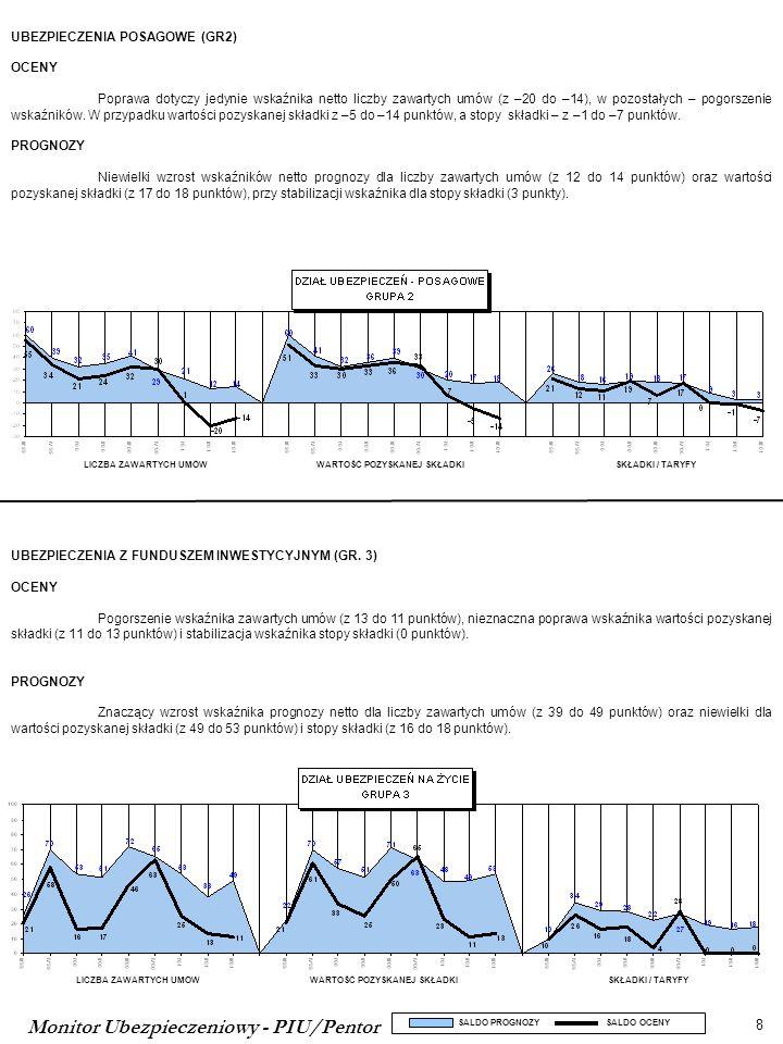 Monitor Ubezpieczeniowy - PIU/Pentor 9 LICZBA SZKÓD WARTOŚĆ ODSZKODOWAŃ LICZBA ZAWARTYCH UMÓWWARTOŚĆ POZYSKANEJ SKŁADKISKŁADKI / TARYFY DZIAŁ II - UBEZPIECZENIA MAJĄTKOWE I OSOBOWE UBEZPIECZENIA OC MOTORYZACYJNE (GR.