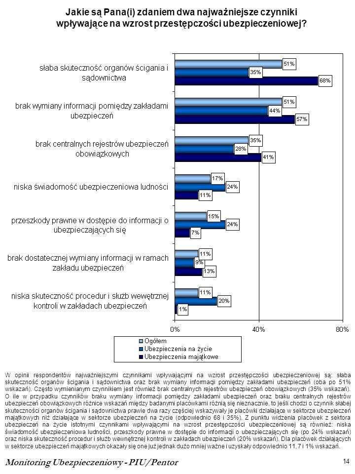 Jakie są Pana(i) zdaniem dwa najważniejsze czynniki wpływające na wzrost przestępczości ubezpieczeniowej? 14 Monitoring Ubezpieczeniowy - PIU/Pentor W