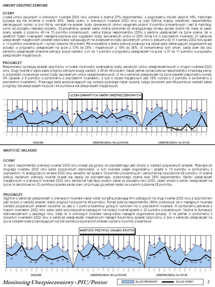 Monitoring Ubezpieczeniowy - PIU/Pentor 2 OGÓŁEMUBEZPIECZENIA MAJĄTKOWEUBEZPIECZENIA NA ŻYCIE OGÓŁEMUBEZPIECZENIA MAJĄTKOWEUBEZPIECZENIA NA ŻYCIE SALD