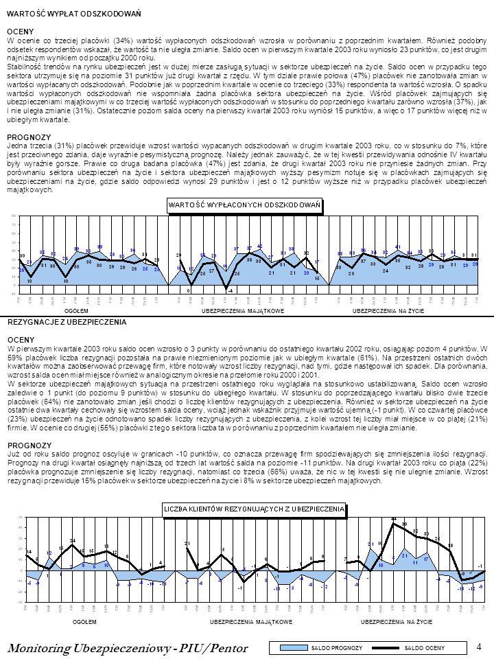 Monitoring Ubezpieczeniowy - PIU/Pentor 4 SALDO PROGNOZY SALDO OCENY OGÓŁEMUBEZPIECZENIA MAJĄTKOWEUBEZPIECZENIA NA ŻYCIE OGÓŁEMUBEZPIECZENIA MAJĄTKOWE