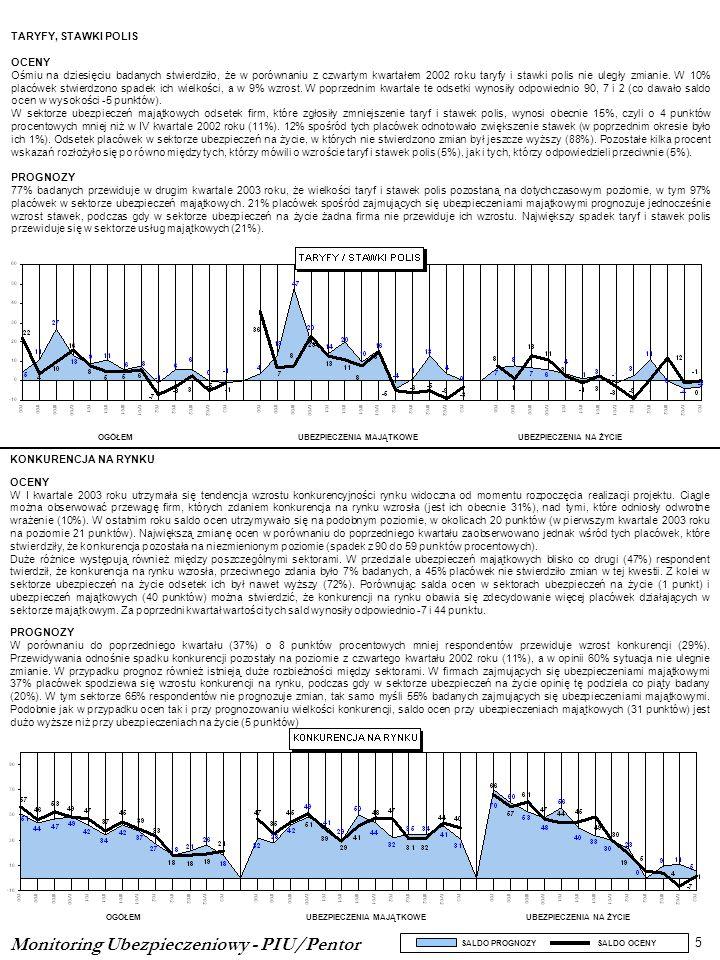 KONKURENCJA NA RYNKU OCENY W I kwartale 2003 roku utrzymała się tendencja wzrostu konkurencyjności rynku widoczna od momentu rozpoczęcia realizacji pr