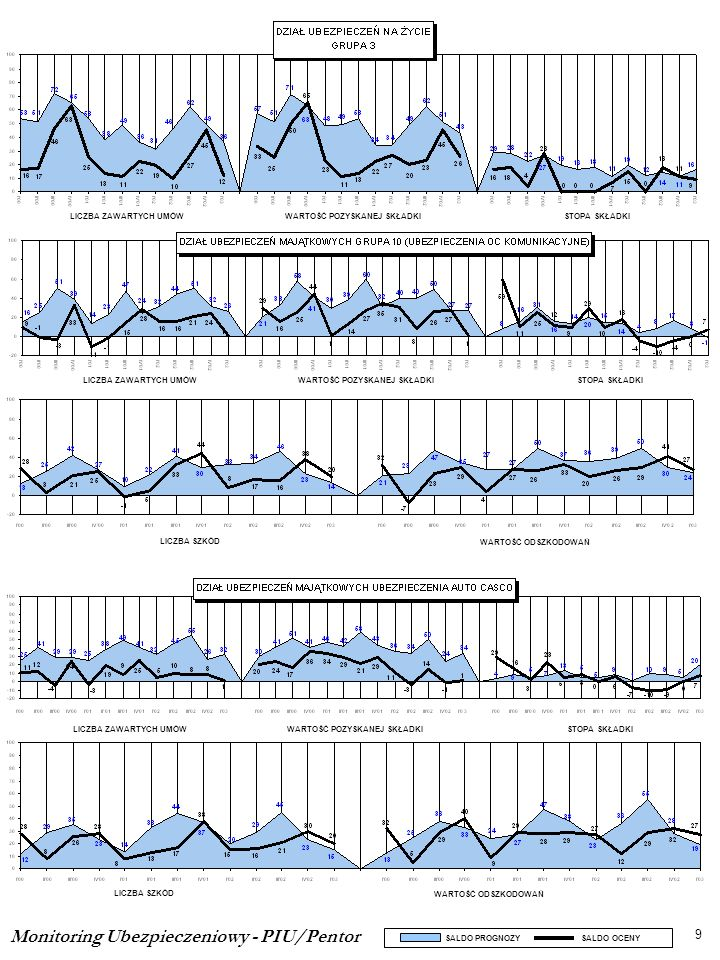 Monitoring Ubezpieczeniowy - PIU/Pentor 9 SALDO PROGNOZY SALDO OCENY LICZBA ZAWARTYCH UMÓWWARTOŚĆ POZYSKANEJ SKŁADKISTOPA SKŁADKI LICZBA SZKÓD WARTOŚĆ