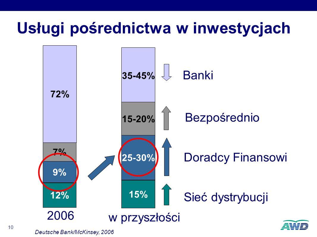 10 Usługi pośrednictwa w inwestycjach 72% 7%7% 9%9% 12% 2006 35-45% 15-20% 25-30% 15% w przyszłości Banki Bezpośrednio Doradcy Finansowi Sieć dystrybucji Deutsche Bank/McKinsey, 2006
