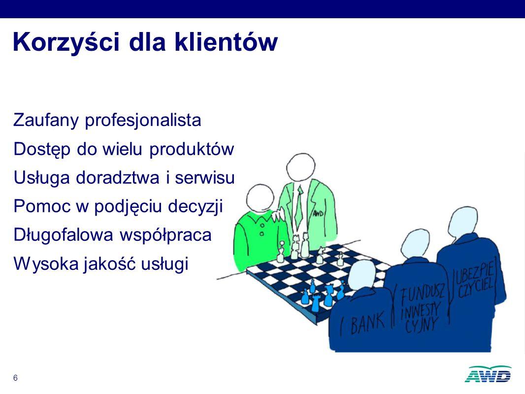 6 Korzyści dla klientów Zaufany profesjonalista Dostęp do wielu produktów Usługa doradztwa i serwisu Pomoc w podjęciu decyzji Długofalowa współpraca Wysoka jakość usługi Zaufany profesjonalista Dostęp do wielu produktów Usługa doradztwa i serwisu Pomoc w podjęciu decyzji Długofalowa współpraca Wysoka jakość usługi