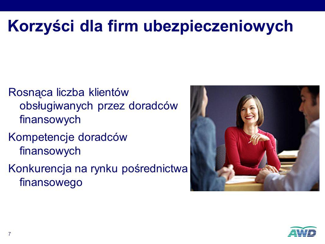 7 Korzyści dla firm ubezpieczeniowych Rosnąca liczba klientów obsługiwanych przez doradców finansowych Kompetencje doradców finansowych Konkurencja na rynku pośrednictwa finansowego Rosnąca liczba klientów obsługiwanych przez doradców finansowych Kompetencje doradców finansowych Konkurencja na rynku pośrednictwa finansowego