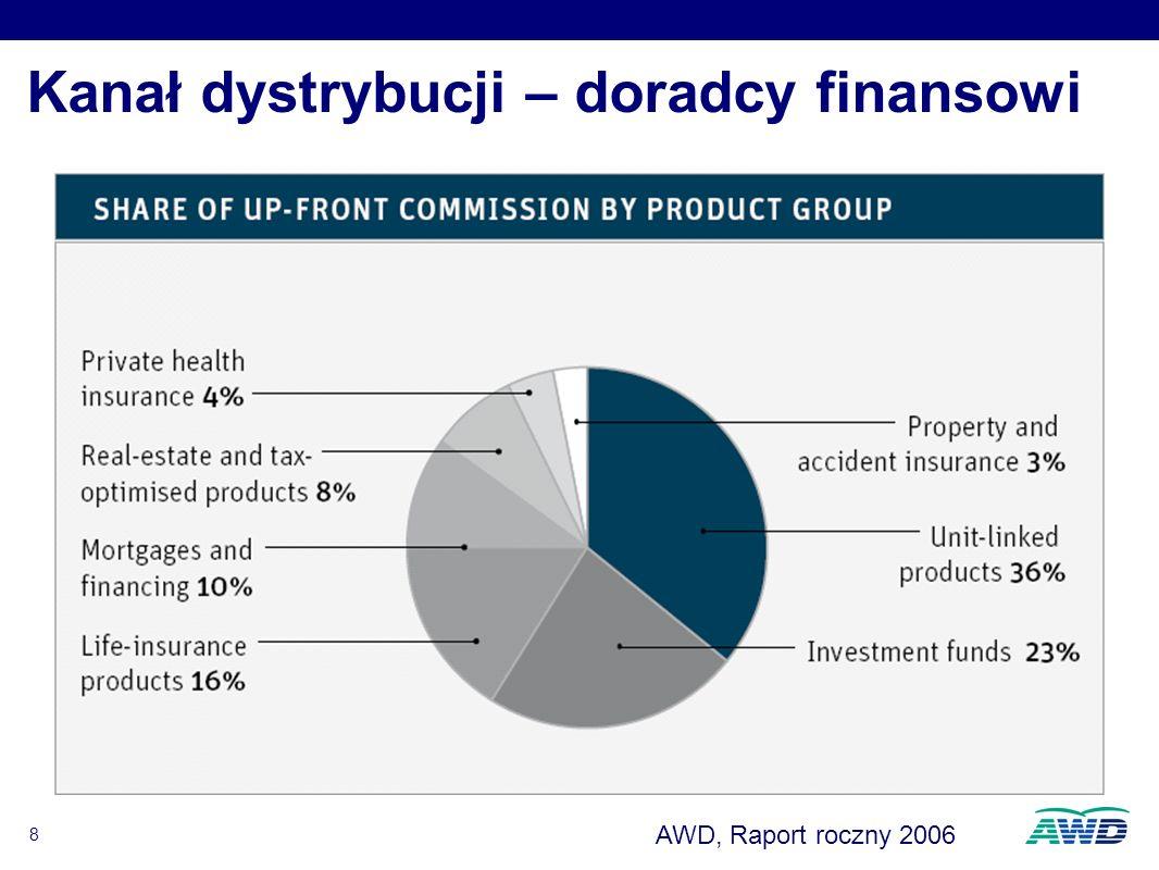 8 Kanał dystrybucji – doradcy finansowi AWD, Raport roczny 2006