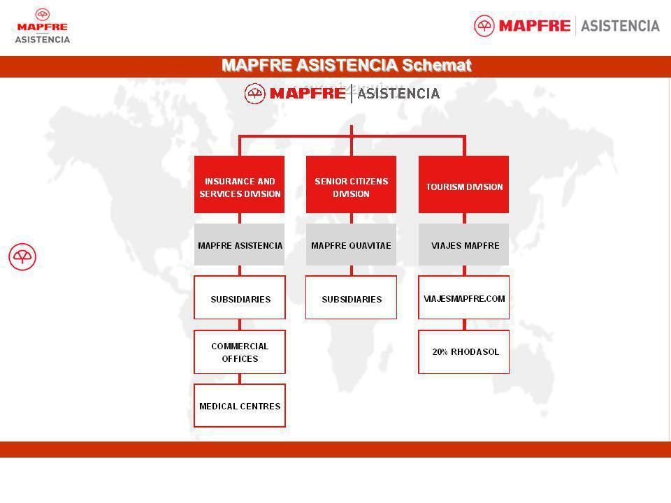 MAPFRE ASISTENCIA Schemat organizacyjny