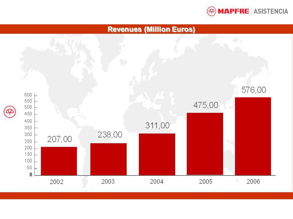 Revenues (Million Euros)