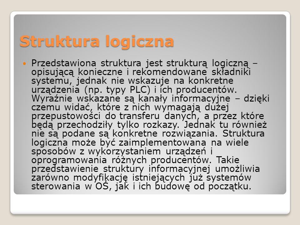 Struktura logiczna Przedstawiona struktura jest strukturą logiczną – opisującą konieczne i rekomendowane składniki systemu, jednak nie wskazuje na kon
