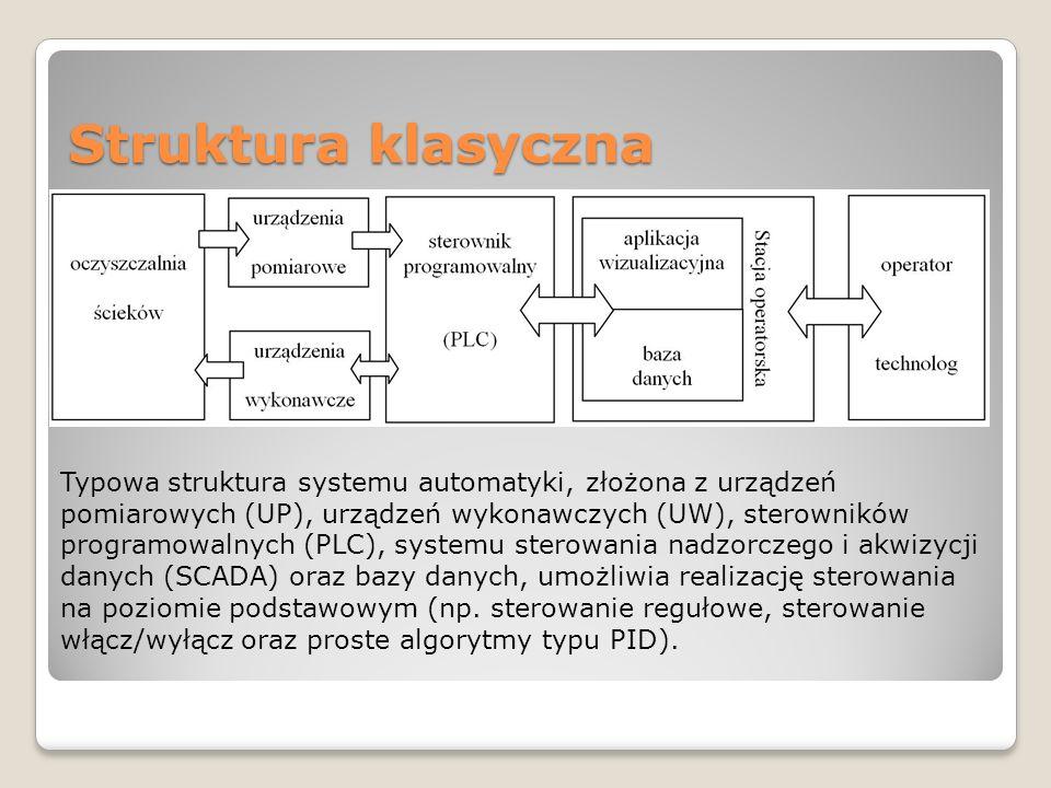 Struktura klasyczna Typowa struktura systemu automatyki, złożona z urządzeń pomiarowych (UP), urządzeń wykonawczych (UW), sterowników programowalnych